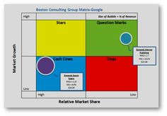 Google: Star or Cash Cow? Come see the Boston Consulting Group Matrix at http://www.josephwmanno.com