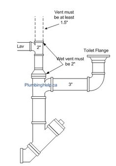 Toilet Rough In Diagram With Venting Requirements