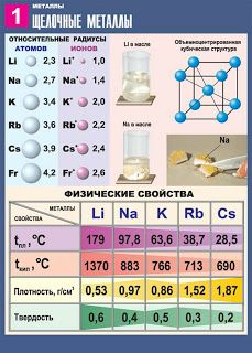 Плакаты, постеры, афиши: Учебные плакаты по неорганической химии Teaching Chemistry, Science Chemistry, Organic Chemistry, Kids Education, Knowledge, Study, Facts, Blog, Schools
