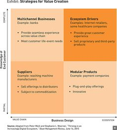 Four Business Models for the Digital Age