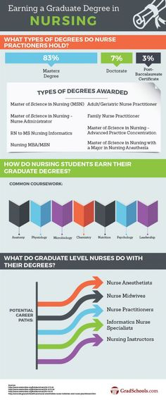 Best 25 Nursing Programs Ideas On Pinterest Student