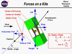 Resultado de imagen para box kite design