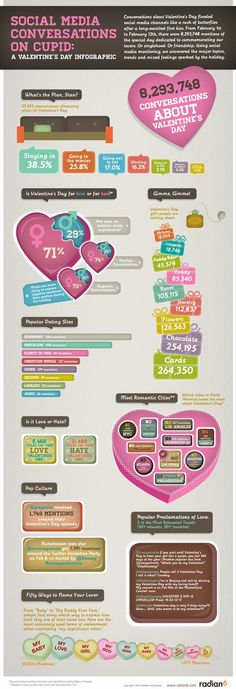 Social Media Conversations on Cupid: A Valentine's Day Infographic