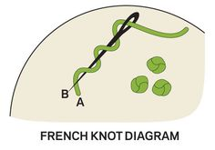 ~ Basic Hand-Embroidery Stitches ~ French Knot