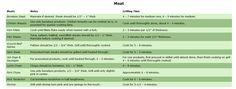 George Foreman Grill Meat Grilling Times Chart - TipNut - TipNut.com