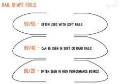 rail foils in surfboard shapes