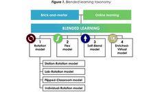Classifying K-12 blended learning | Christensen Institute  Clayton Christensen