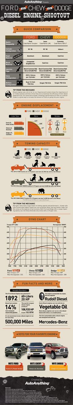 INFOGRAPHIC: FORD VS CHEVY VS DODGE: DIESEL ENGINE SHOOTOUT America's big three auto manufactures make diesel engines that can tow heavy loads. But what makes them different is all in the details. Learn more about these engines and vote for your favorite! Diesel Engine Shootout: Ford vs Chevy vs Dodge – An infographic by the team at AutoAnything, hosted on RidePros.