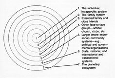 virginia satir family therapy model - Google Search