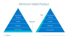 Minimum Viable Product (MVP) and Design - Balancing Risk to Gain Reward⠀ ⠀ The simplest definition is that an MVP must be the simplest core… Design Thinking, Service Design, Lean Startup, Interaktives Design, Interior Design, Interaction Design Foundation, Innovation, Simple Definition, Design Theory