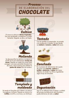 Proceso de elaboración del chocolate - lidl.es Spanish Chocolate, Peru, Bread Recipes, Cooking Recipes, Cacao Chocolate, Pan Dulce, Willy Wonka, Lidl, Coffee Shop