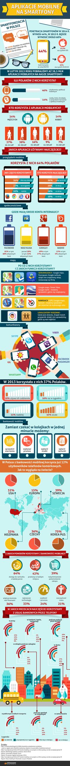 Aplikacje mobilne na smartfona - co wybierają Polacy?