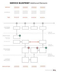 Service Blueprints: DefinitionYou can find Service design and more on our website. Service Blueprint, Flow Chart Design, Diagram Design, It Service Management, Service Map, Service Ideas, Web Design, Book Design, Service Design