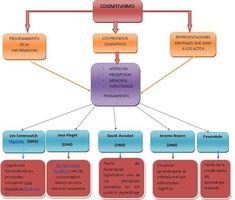 Teoría del Cognitivismo - Fundamentos, Representantes y Características | #Sitio #Educación