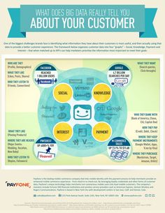 What does Big Data really tell you about your customer: Infographic