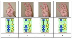 Have you ever wondered why the Oriental Soroban abacus has 4 separate beads? It is in base not 4 or so why organize it that way? In response to yesterday's post Hand tricks! Alexander Bogomolny linked his…Read more › Kindergarten Worksheets, Math Activities, Abacus Math, Hand Tricks, Learning Numbers, Arithmetic, Math For Kids, Teaching Kids, Oriental