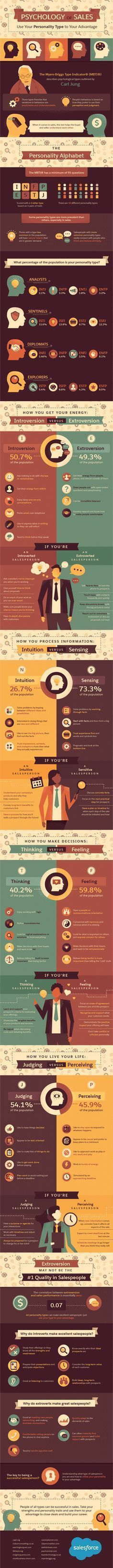 Psychology : Psychology : Psychology of Sales: Use Your Personality Type to Your Advantage #I