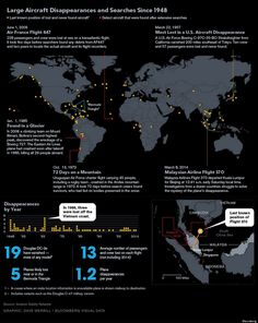 """fastcodesign: """" 84 Planes That've Vanished Malaysia Airlines Flight 370 is the plane to go mysteriously missing since - A new visualization maps out this history of lost flights. Malaysian Airlines, Enchanted Island, Airline Flights, Image Of The Day, Information Graphics, Air France, Cartography, Business Design, Aircraft"""