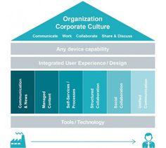 Digital Workplace Assessment; https://intranet.namics.com/2015/06/das-digital-workplace-assessment-von-namics-ein-schritt-in-richtung-digitale-transformation.html