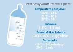 Jak przechowywać ściągnięte mleko? - Mamy-mamom.pl Baby Eating, Baby Hacks, Future Baby, Kids And Parenting, Baby Animals, Diy And Crafts, Kids Fashion, Daughter, Songs