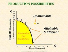 Graphs 2 Know For The AP Macro Economics Exam