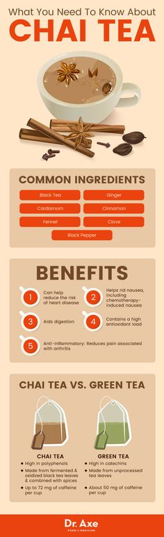 Is Chai Tea Good for You? Chai Tea Benefits & Recipes - Dr. Axe