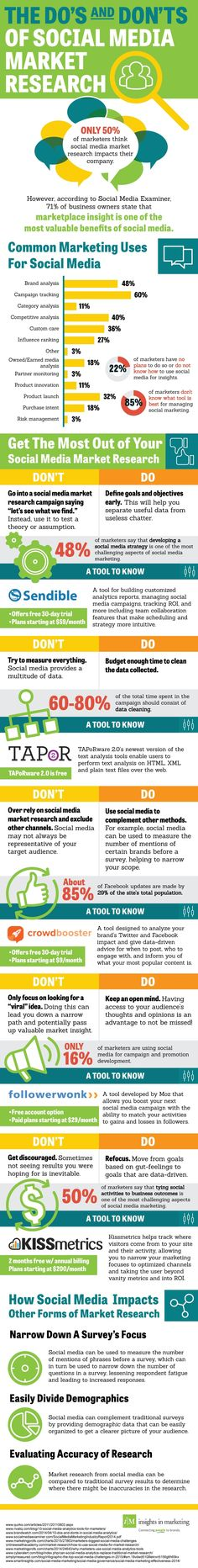 An infographic showing the do's and don't's of social media market research.  Need help with your social media.  Contact us by clicking on pin.