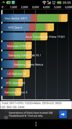 HTC Benchmark results