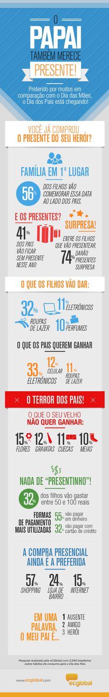 Veja quais são os hábitos de consumo para o Dia dos Pais de 2013 - Infográficos - Negócios - Administradores.com