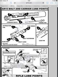 Ar 15 Lubrication Points Ii 10 Revolver Survival Prepping Guns