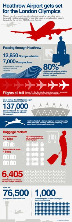 Will Heathrow be able to cope with the influx of travelers going through the airport during the Olympics? CNN looks at the numbers.