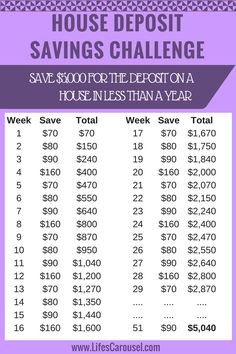 House Deposit Savings Plan | How to save $5,000 in less than a year! Use the money to buy a house, buy a car or a vacation! Easy way to save $5,000 in under a year! 2