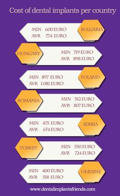 Do you want to know how much dental implants cost per country?