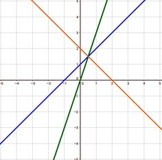 The 9 best Mathe images on Pinterest | School, Education and English