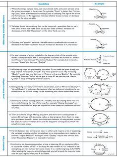 GUIDELINES FOR DRAWING CAUSAL LOOP DIAGRAMS