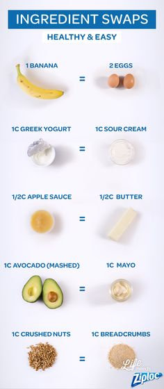 Easy ingredient swaps from Ziploc®. Great guide to reference if you're missing a key ingredient for a recipe, trying to make holiday meals healthier, or if you have a food allergy. Swap bananas for eggs, Greek yogurt for sour cream, applesauce for butter, avocado for mayo, and crushed nuts for breadcrumbs.