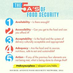 The 5 A's of Food Security #hunger #poverty