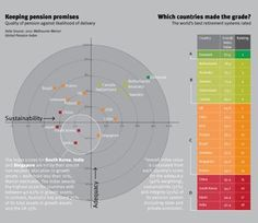 Quality of global pension systems vs likelihood they will be delivered
