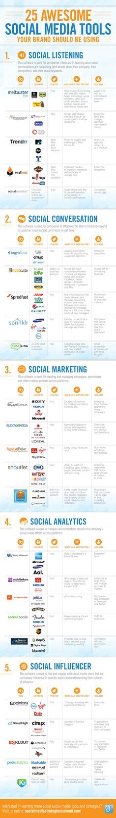 Gli obbiettivi che si pongono le varie piattaforme  social media sono profondamente diversi. Questa recente infografica ripropone in maniera veloce un analisi di 25 tra i più utilizzati strumenti a supporto di chi si occupa di SMM e di SMC.