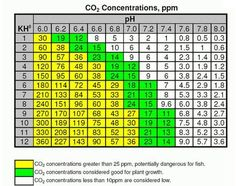 CO2 Aquarium Calculation Chart  Good all around aquarium info.