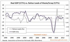 New leading indicator of economic growth? Let's rather hope that recycling is up in a big way.