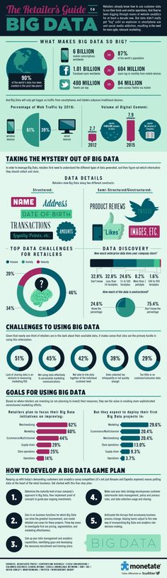Guía de Big Data para vendedores #infografia #infographic #internet