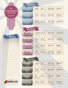 Photo Cheat Sheet http://improvephotography.com/10607/best-shutter-speed-for-sports-and-action-photography/