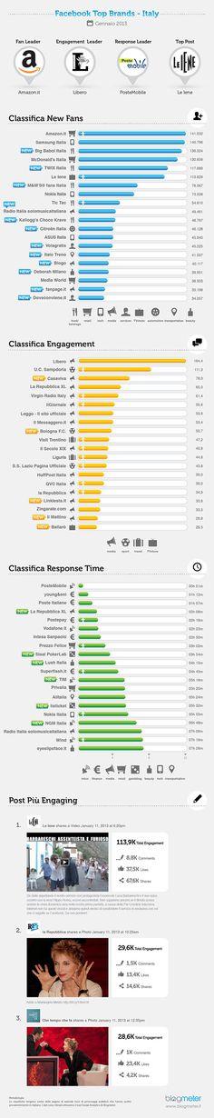 Facebook Top Brands: i leader di gennaio sono Amazon, Libero, PosteMobile e Le Iene.