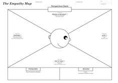 empathy-map-2 Empathy Map, Innovation, Business Model, Inbound Marketing, Design Thinking, Ux Design, User Interface, Service Design, Line Chart