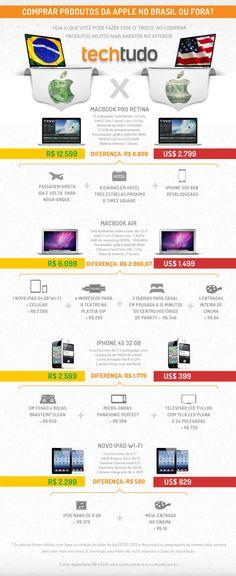 - O que se pode comprar com a diferença entre preços dos produtos Apple devido aos tributos diferenciados entre os dois países!