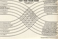 Superb chart on the legal trade-mark-ability of a name. From 1950.