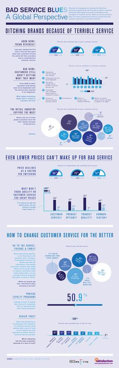 Bad Customer Service Blues - a Global Perspective #socialmedia #infographic