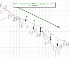 5 min Scalping System with EMA Learn Forex Trading Forex Trading Basics, Learn Forex Trading, Forex Trading System, Forex Trading Signals, Wave Theory, Global Stock Market, Online Trading, Foreign Exchange, Financial Markets