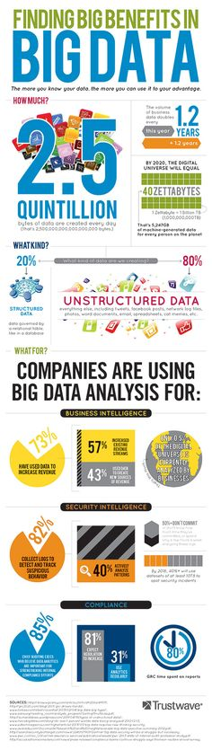 Finding Big Benefits in Big Data #Infographic
